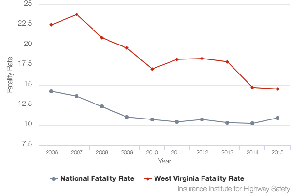 West Virginia car accident fatality rate